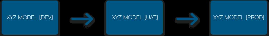 ALM Models