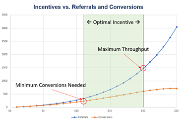 Incentives vs. referrals and conversions.png
